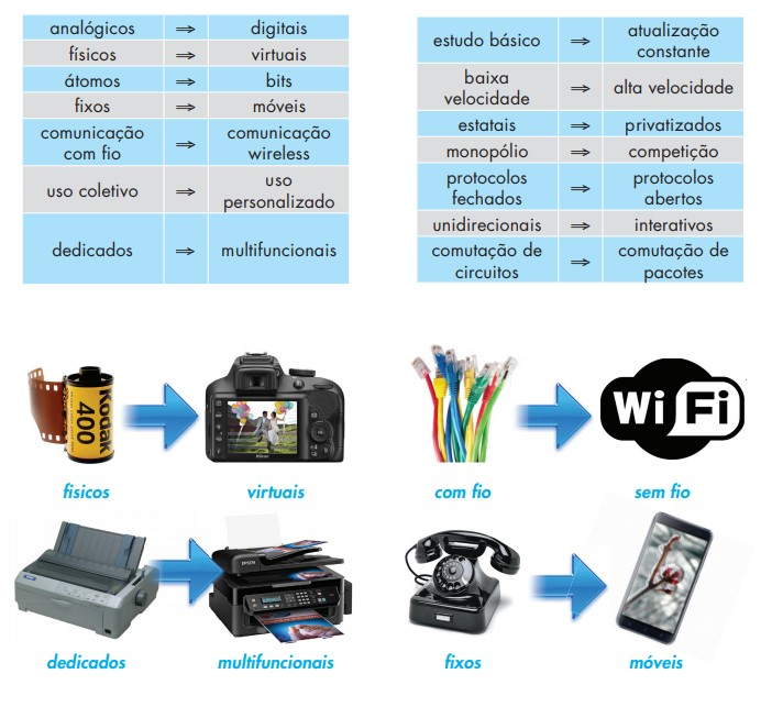 Tecnoclogia_Finder_Per Automação