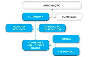 eficiencia energetica_Finder_Per automação